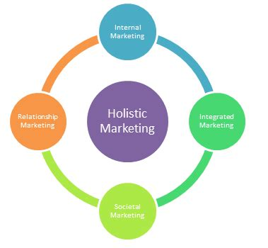 Research paper related to marketing management